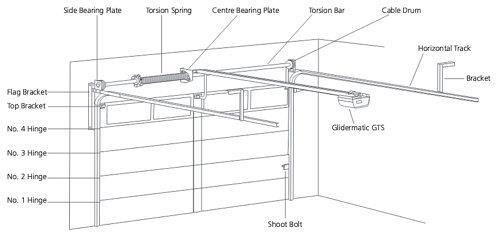 Sesame Garage Doors Buying Guide For Garage Doors Sesame Garage Doors